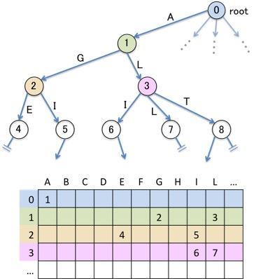 Pythonでテキスト処理】Double arrayでTrieを実装してみた